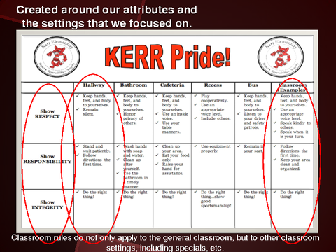 Created around our attributes and the settings that we focused on.