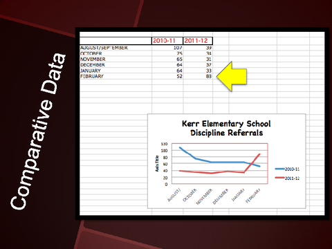 Comparative Data Kerr Elementary School Discipline Referrals