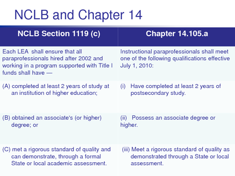 NCLB and Chapter 14